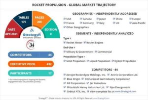 Global Industry Analysts Predicts the World Rocket Propulsion Market to Reach $6.8 Billion by 2026
